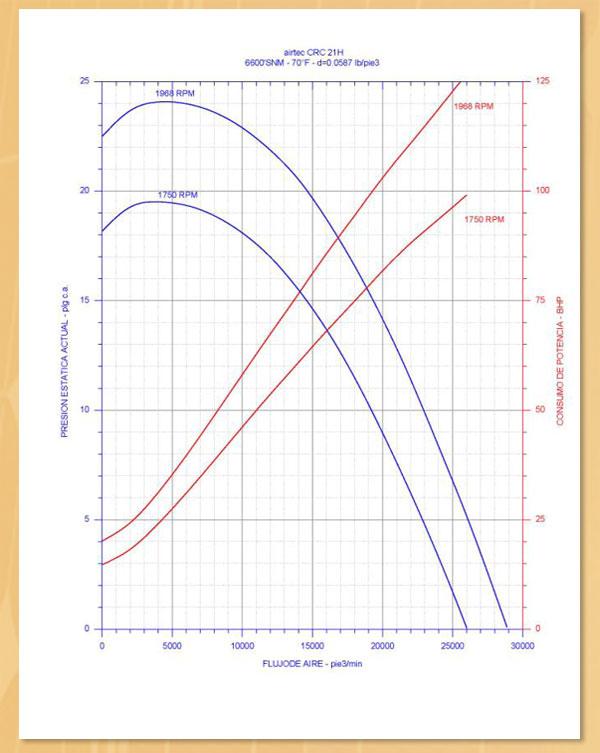 en airtec proporcionamos curvas de opreacion para una seleccion de ventilador mas eficiente